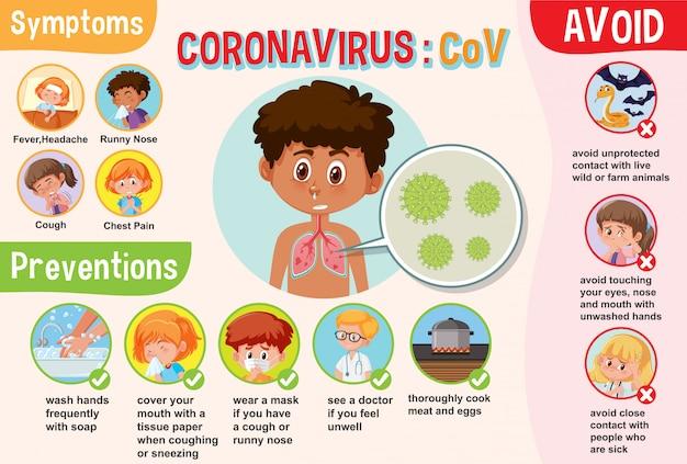 Diagramm mit coronavirus mit symptomen und vorbeugungen