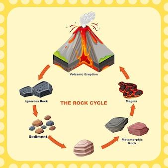 Diagramm mit gesteinskreislauf