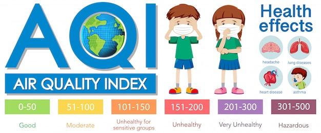 Diagramm mit luftqualitätsindex mit farbskalen