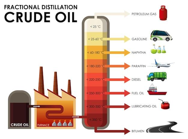 Diagramm zur fraktionierten destillation von rohöl