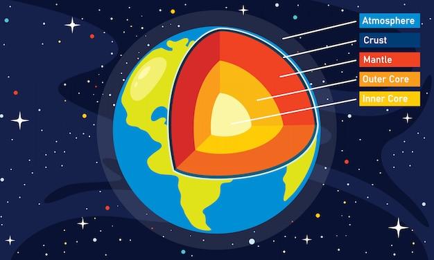 Die struktur des planeten erde
