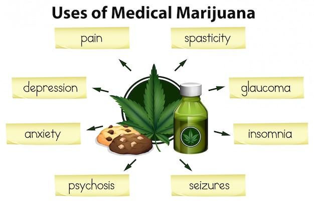 Die verwendung von medizinischem marihuana Premium Vektoren