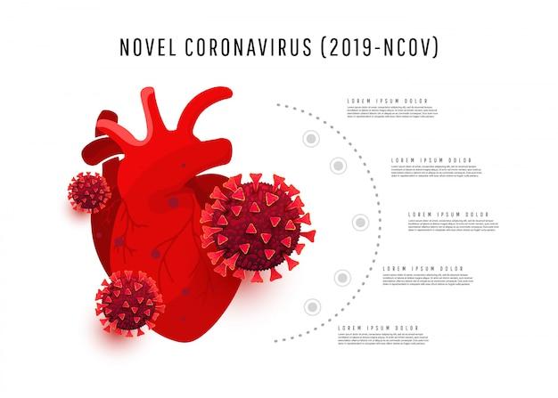 Die wirkung einer coronavirus-infektion auf den menschlichen organ-sergeus