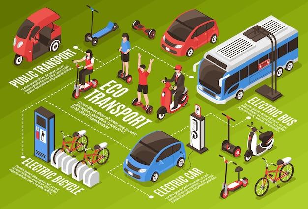 Eco transport infografiken mit öffentlichen verkehrsmitteln elektrischer bus auto fahrräder roller segway gyro isometrische symbole