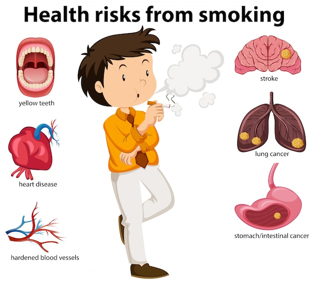 Ein bildungsplakat von rauchen und gesundheit