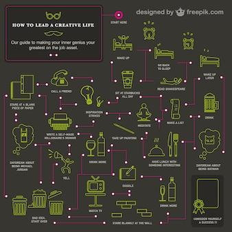 Ein kreatives leben führen infografik