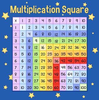 Ein mathematisches multiplikationsquadrat