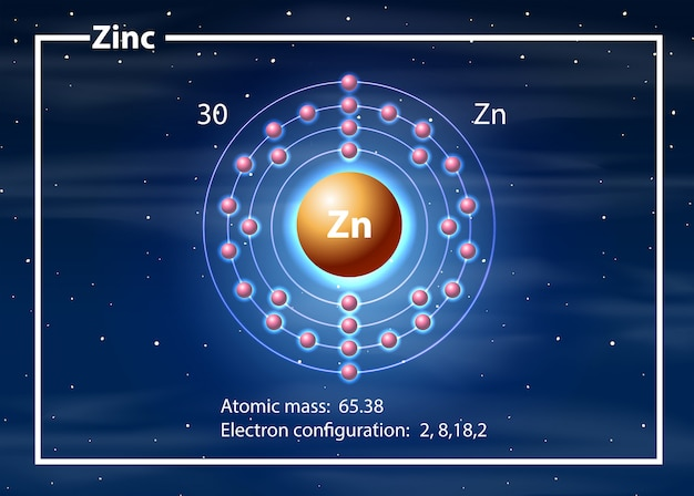 Ein zinkatomdiagramm