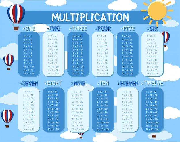 Eine mathematische multiplikationsvorlage