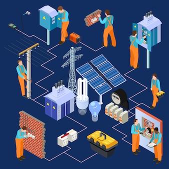 Elektrischer service isometrisch mit elektrikern