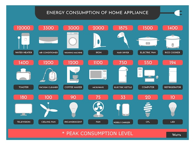 Energieverbrauch des haushaltsgeräts