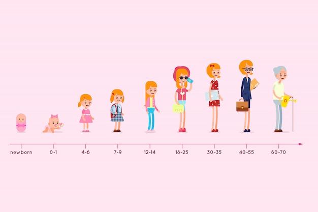 Entwicklung des wohnsitzes einer frau von der geburt bis ins hohe alter. phasen des erwachsenwerdens. lebenszyklusdiagramm. generation infografik