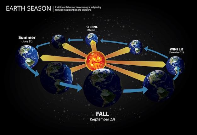Erde, die jahreszeit-illustration ändert