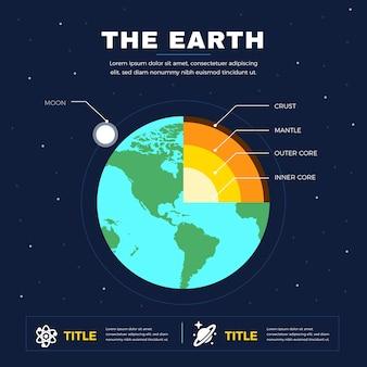 Erde thema struktur infografik