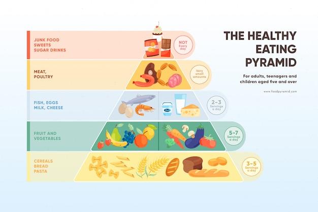 Ernährungspyramide ernährungskonzept