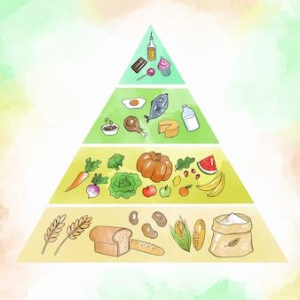 Ernährungspyramide für die ernährung