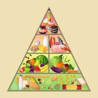 Ernährungspyramide konzept