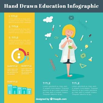 Erstaunlich infografik über bildung