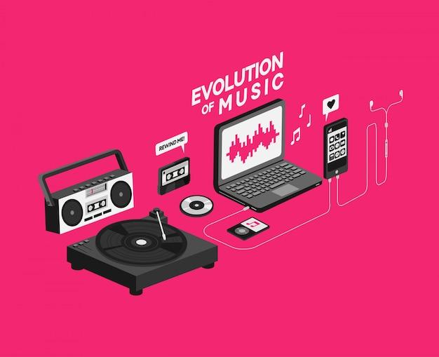 Evolution der musik