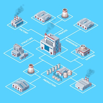 Fabrik industriegebäude und industrieherstellung mit isometrischer karte der technischen leistungsillustration des herstellungsbaus, der energie oder elektrizität auf hintergrund erzeugt