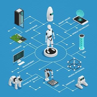 Farbige flussdiagrammzusammensetzung der künstlichen intelligenz mit niederlassungen und zeigern auf blauem hintergrund