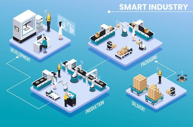 Farbige isometrische intelligente industrie-infografik mit entwicklungsproduktionsverpackung und lieferschrittenvektorillustration
