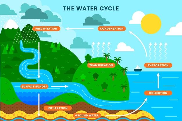 Flache darstellung des wasserkreislaufs