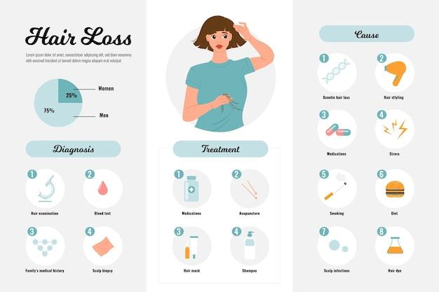 Flache hand gezeichnete haarausfall-infografik-vorlage