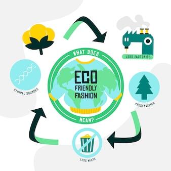 Flache hand gezeichnete infografikschablone der nachhaltigen mode