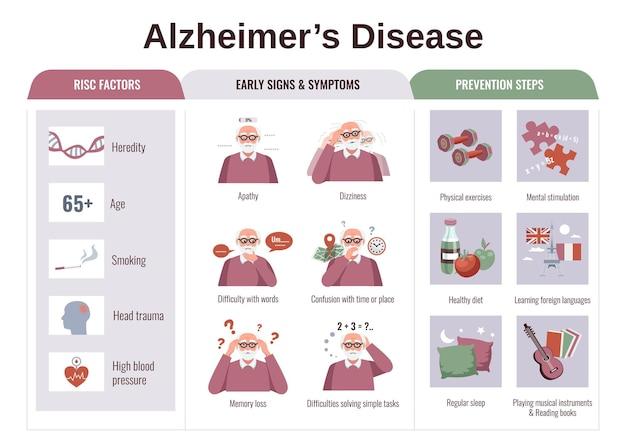 Flache infografiken mit risikofaktorensymptomen und präventionsschritten der alzheimer-darstellung