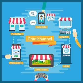 Flache omni-channel-design-illustration mit mehreren kanälen