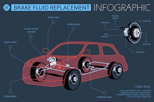 Flaches bannerbremsflüssigkeitsersatz-infografik.