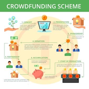 Flaches flussdiagramm-schemaentwurf des crowdfunding-projektkampagnenkonzepts mit hauptschritten auf gelber münzhintergrundvektorillustration
