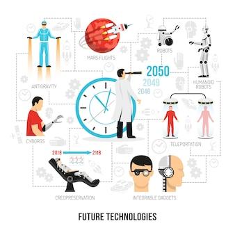 Flaches flussdiagramm von future technologies