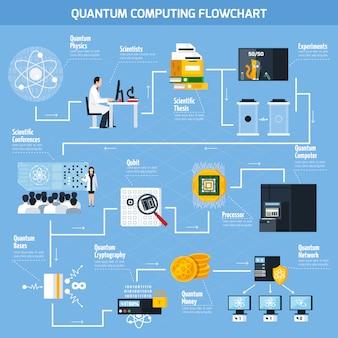 Flaches flussdiagramm zur quantenverarbeitung