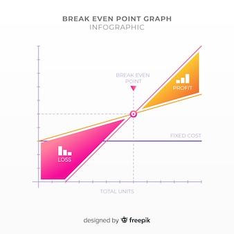 Flaches gradienten-breakeven-point-diagramm