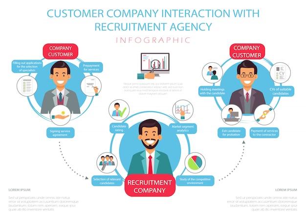 Flat customer company interaktion mit der agentur.