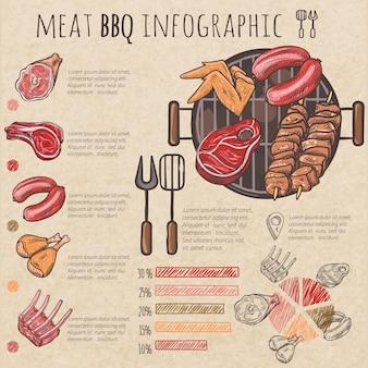 Fleisch-grill-skizze infographic mit aufsteckspindeln schweinefleischrippen hühnerflügelsteaks und -werkzeuge für grill vecto