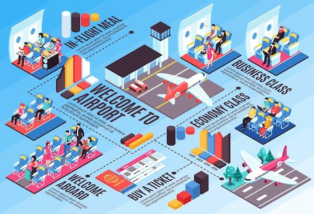 Flugtickets buchung bordkarte flugzeuge business economy class innenflughafen landung isometrische infografik