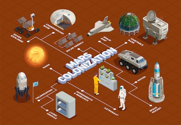 Flussdiagramm der mars-kolonisation mit isometrischen elementen des raumschiff-rover-explorers living module space ship
