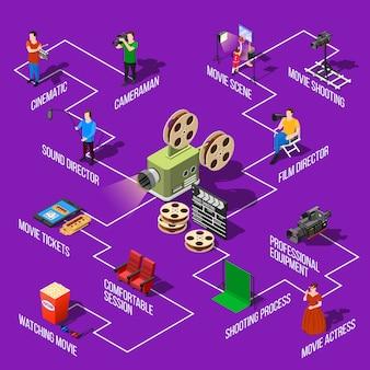 Flussdiagramm für filmaufnahmen