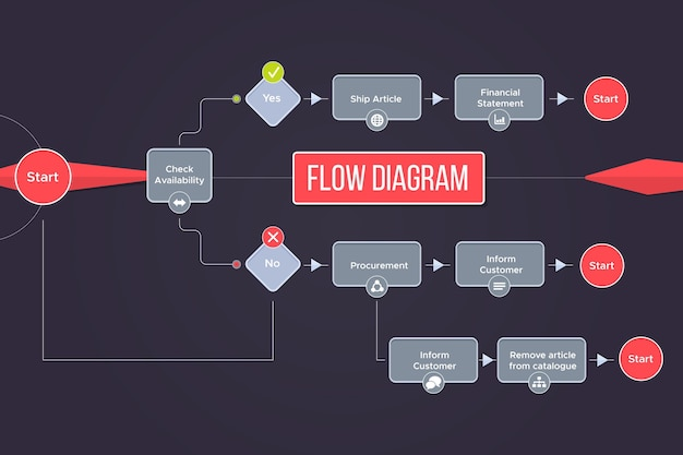 Flussdiagramm infografik