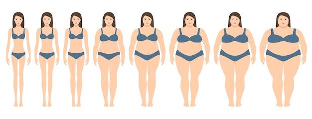 Frauen mit unterschiedlichem gewicht von magersucht bis extrem fettleibig. body mass index, gewichtsverlust konzept.