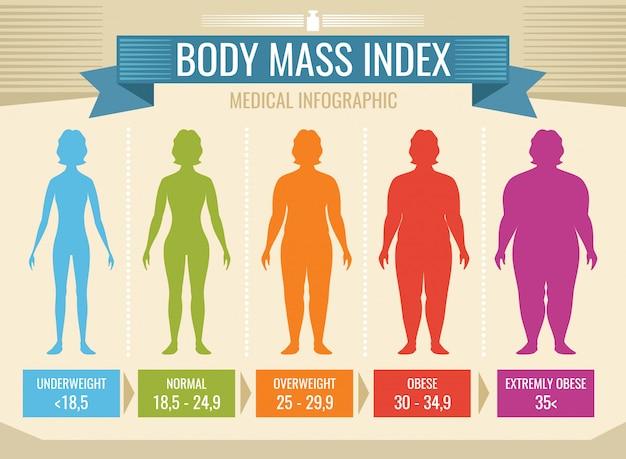 Frauenkörpermassenindexvektor medizinisches infographic. body-mass-index, fettleibigkeit und übergewicht