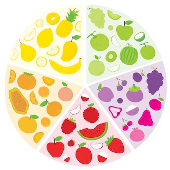 Frucht-lebensmittel-gesunder kreis-vektor