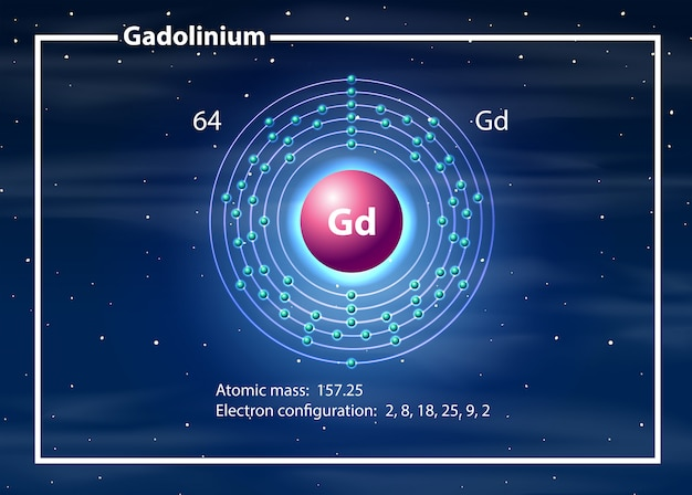 Gadolinium-atomdiagrammkonzept