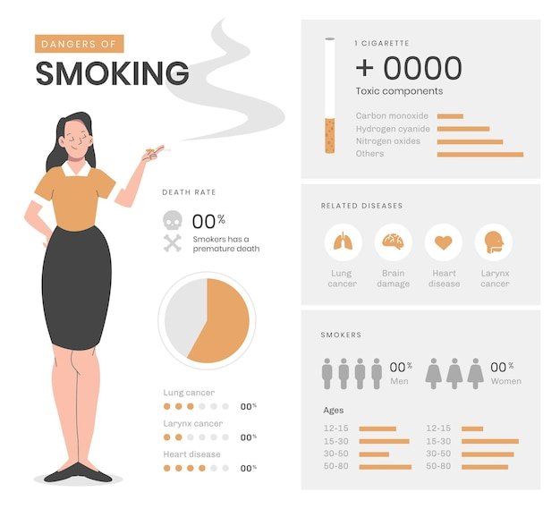 Gefahr des rauchens infografik mit details