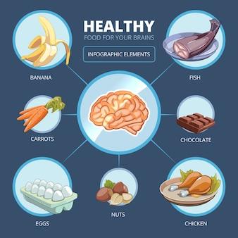 Gehirn lebensmittel vektor infografiken. fleisch und vitamin, energie für den geist, banane und karotte, hühnerillustration