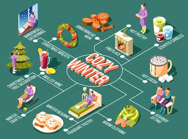 Gemütliches winterflussdiagramm mit fensterkranz-versammlungen weihnachtskranz und baumdekoration duftkerzen kaminelemente isometrische illustration
