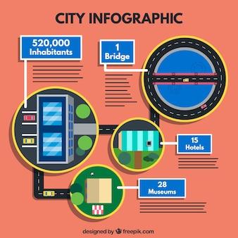 Gerundete stadt infographie
